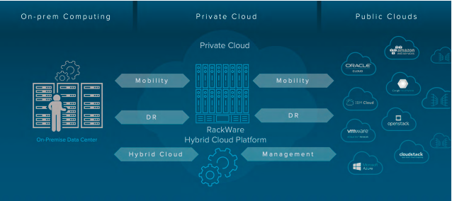 Rackware Hybrid Cloud Platform