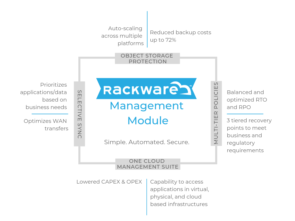 RackWare Management Module