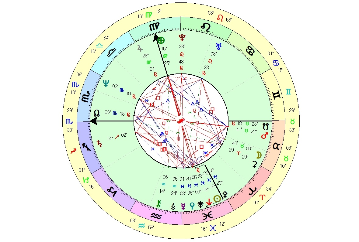 learn real astrology
