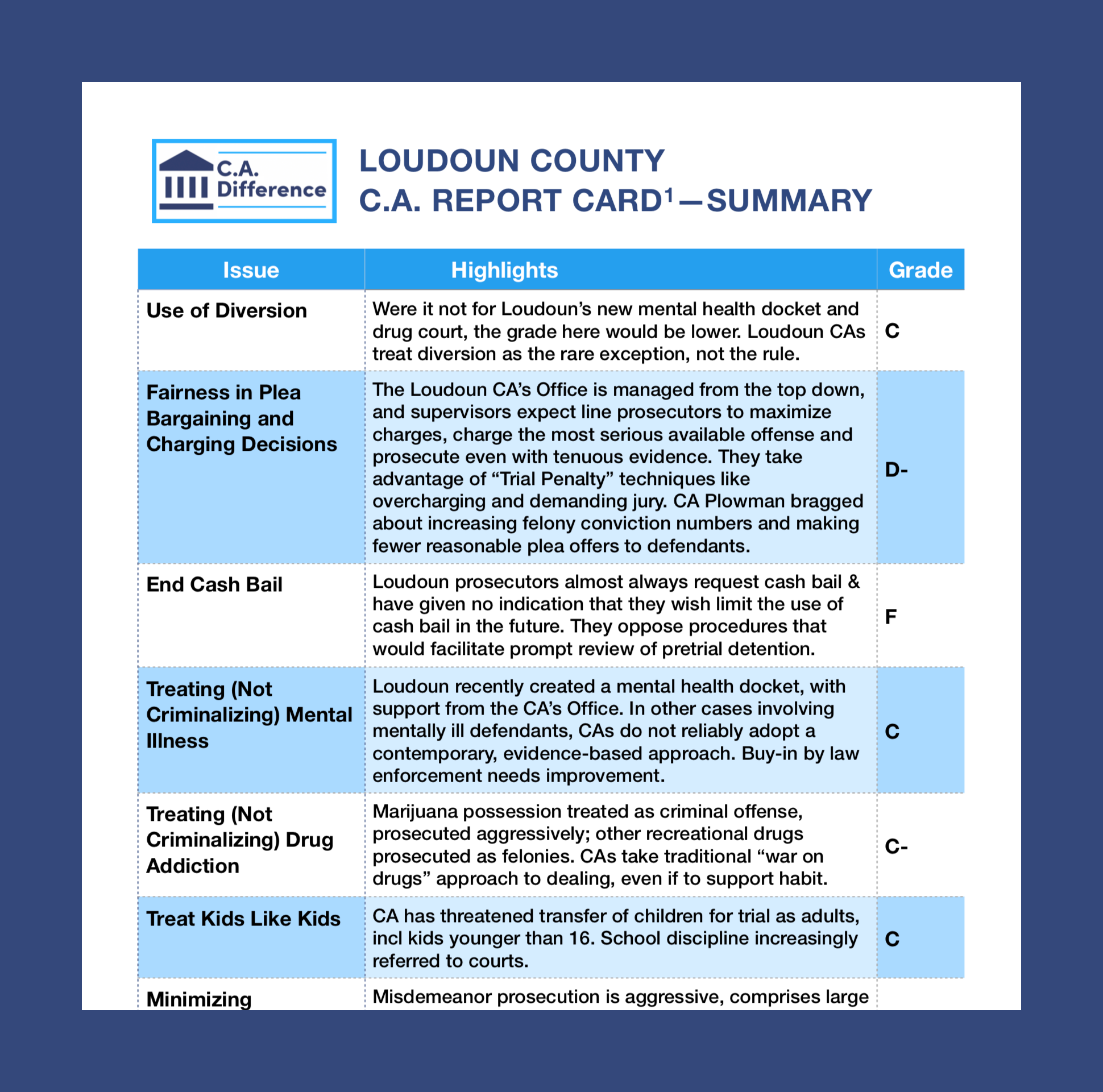 Read the complete Report Card here…