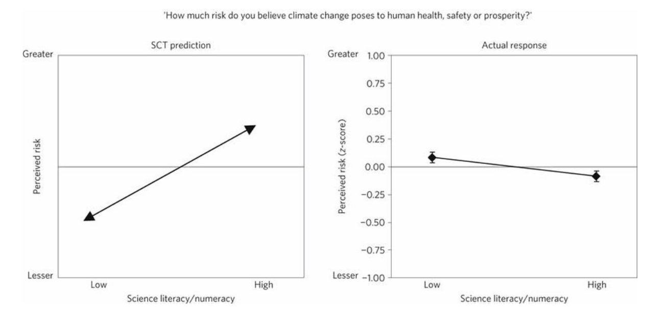 Science Literary And Perceived Climate Change Risk.