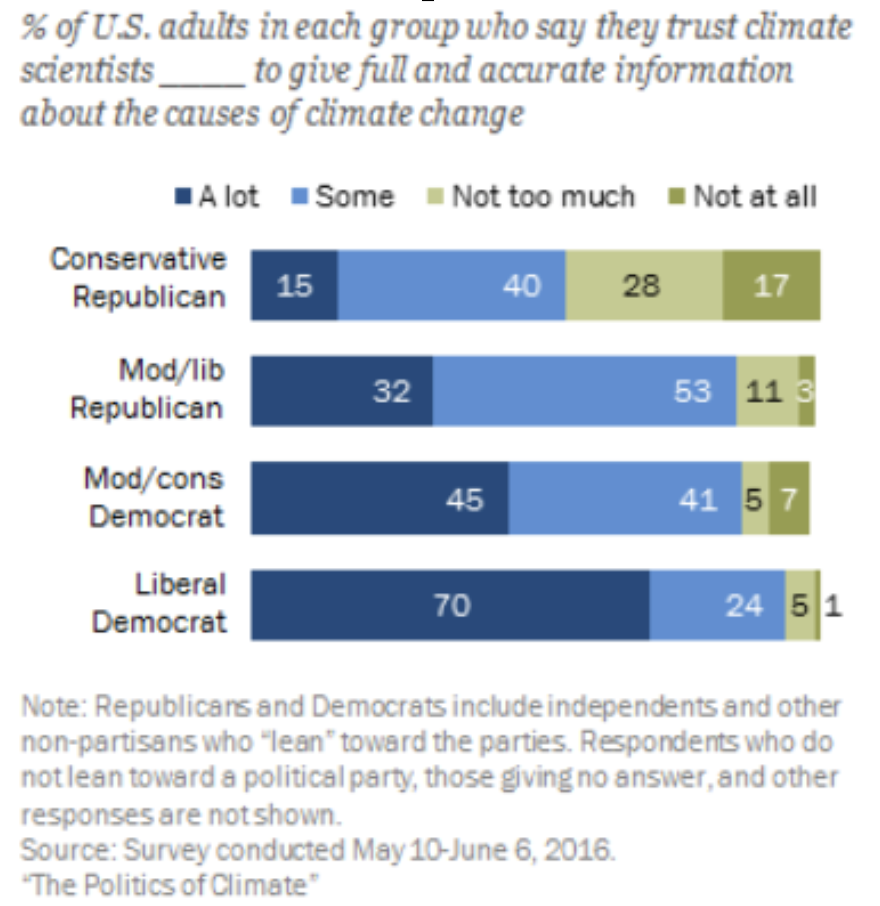 A Decade of Political Divides over Climate Change (Pew Research Centre, 2016)