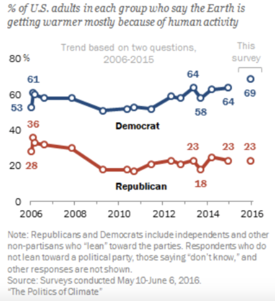 Trust in information from climate scientists related to politics.