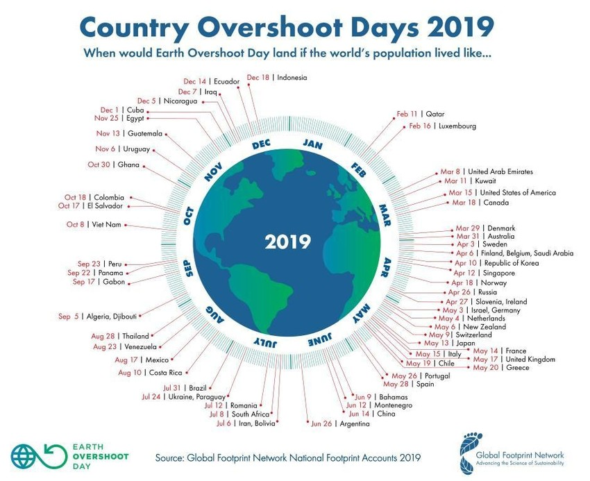 Extra resources on the Overshoot Day: https://www.overshootday.org/?fbclid=IwAR0Cw4xJeh7N4d5R0NW32s4mJ85ygMt2TFB1K2w5oGpHqk6xUvlcAd_yZ1w  Image from: https://www.weforum.org/agenda/2019/07/earth-overshoot-day-is-here-earlier-than-ever?fbclid=IwAR3tiVZyLCvW304K5zxmbCHAVovigw9nYodH5Pz5ixOLUeELGqLli6na15w