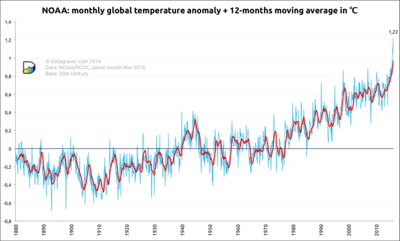 Analyzing & Visualizing temperature data