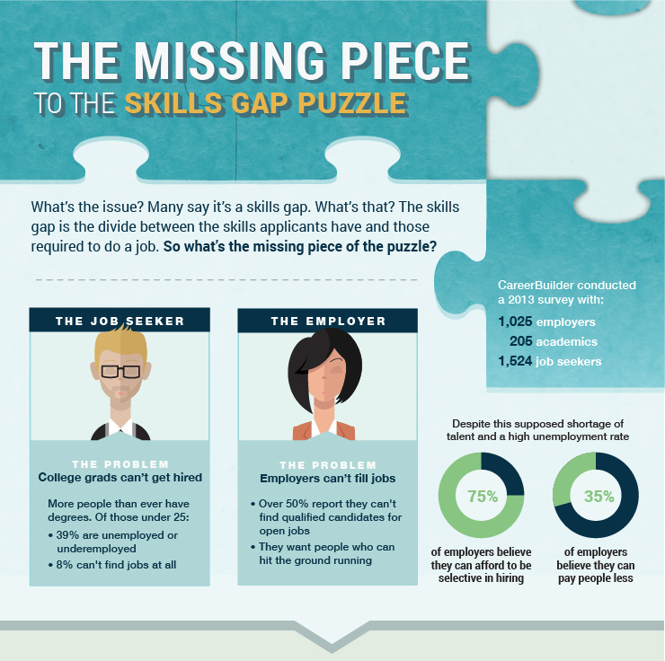 The Missing Piece to the Skills Gap Puzzle - SkilledUp took an in-depth look at how today's skills gap impacts millennials. Specifically in finding jobs in their field of study and also how this gap affects employers finding qualified candidates for open positions.Intro and conclusion by Anna CherryResearch by Lauren HollidayClick here to see full infographicCharacter designs by Monique Sterling