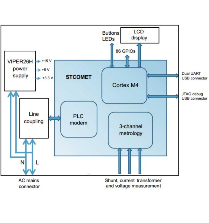 Functional Block Diagram of the EVLKSTCOMET10-1 development kit