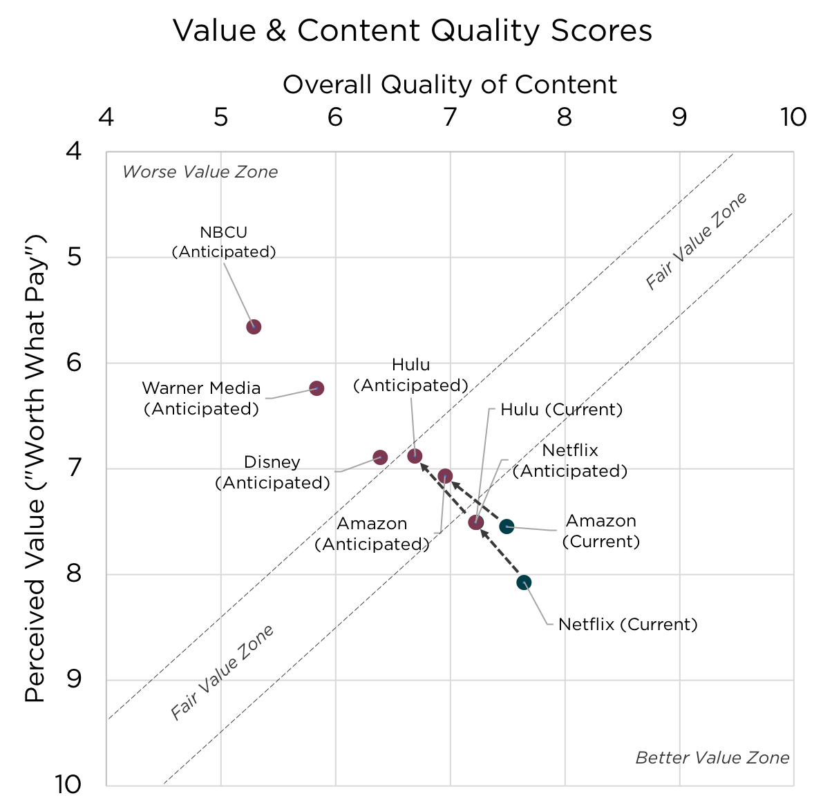 """Note: Value scores range from 1-10, where 10=""""Totally Worth It"""" and 1=""""Not at all worth it"""". Content Quality scores range from 1-10, where 10=""""Excellent"""" and 1=""""Poor""""."""