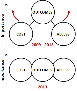 Figure 1.  In relatively short years, the dominants claims and attributes of the medical technologies that are in demand have moved from mainly clinical outcomes to a balanced set of cost, access and care delivery outcomes (including all aspects of patient care).