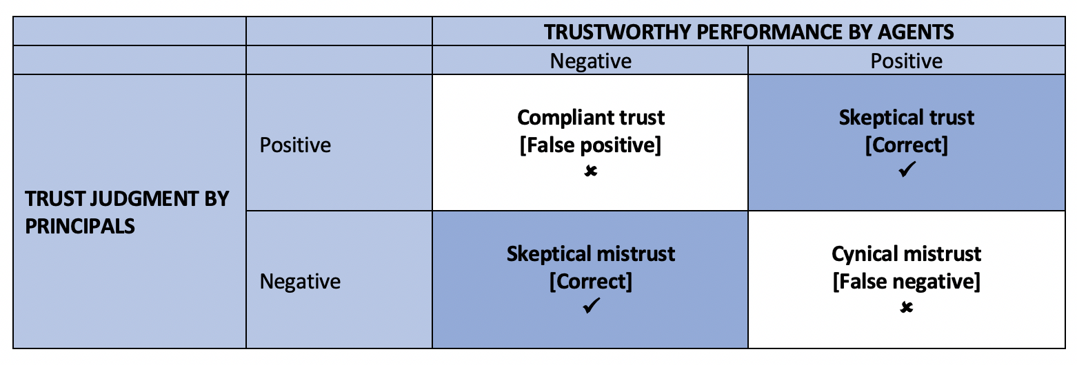 Fig 2 - typology of trust judgements.png