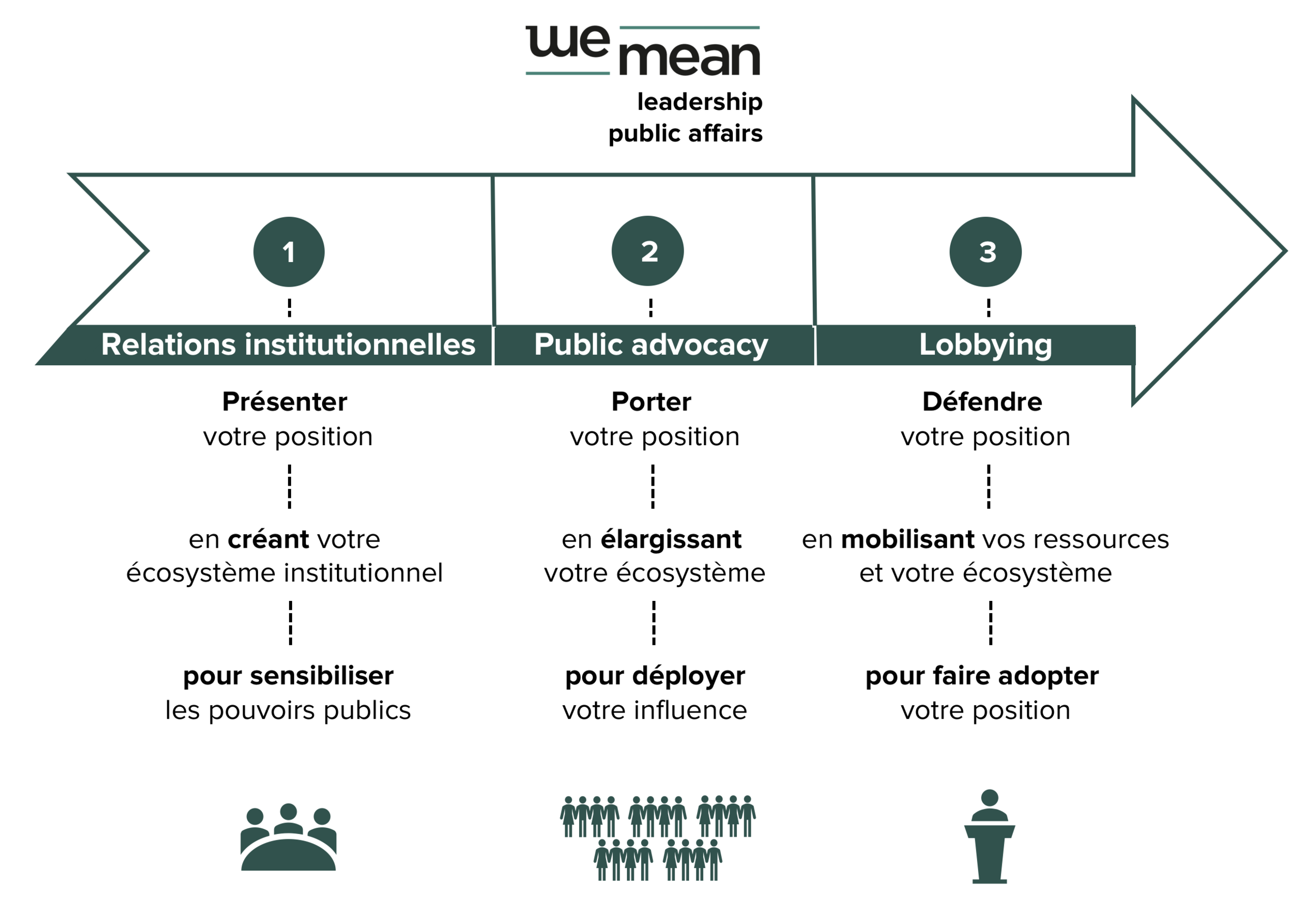 WEMEAN_Leadership_communication_public_affairs_expertise_transparence_territoires_1.png