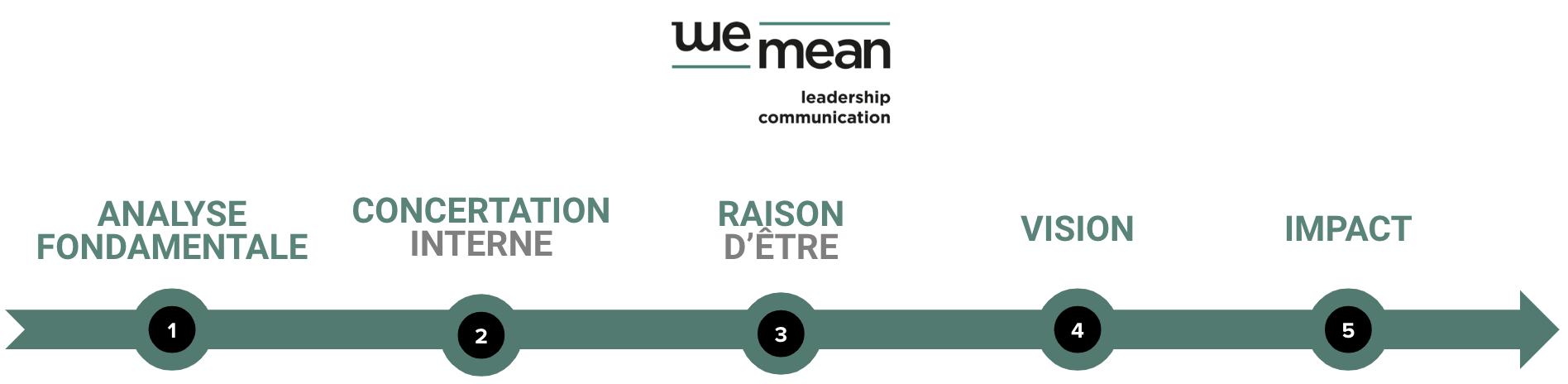 identite-raison-d-etre-entreprise-concertation-vision-impact