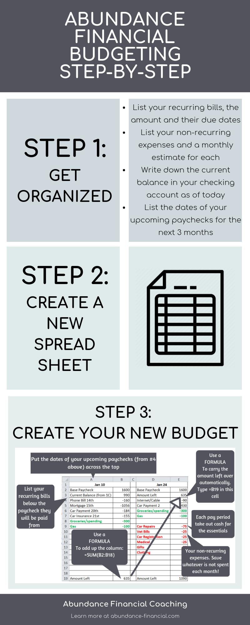 The Abundance Financial Budgeting Method