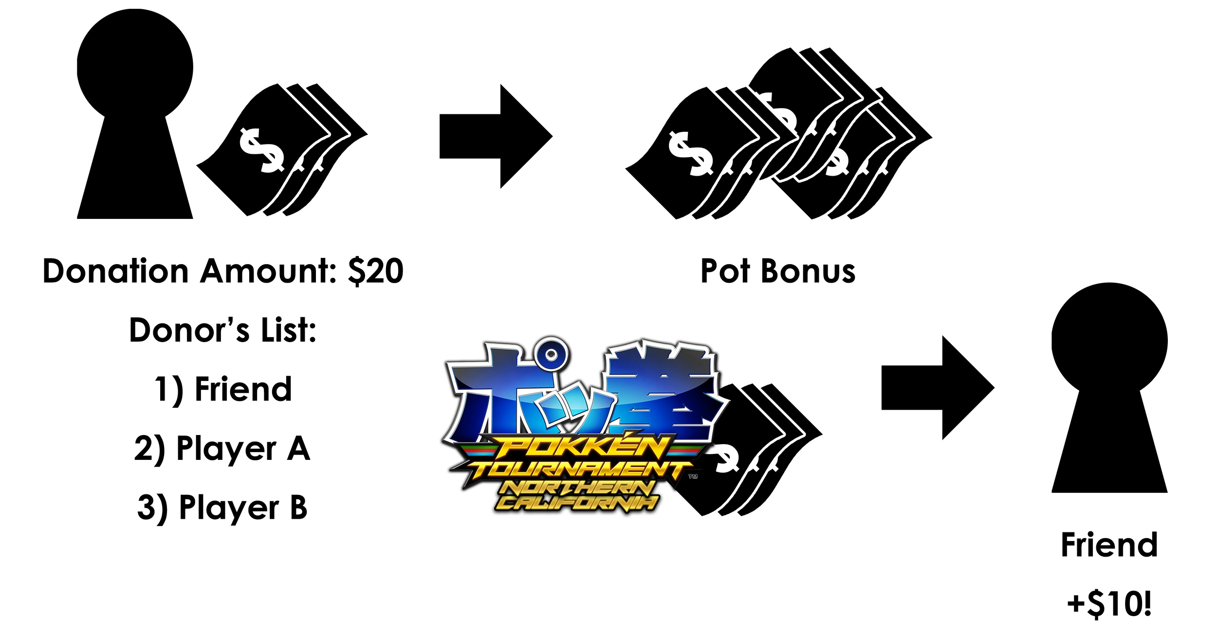 Donating to the pot bonus means more money for the event, and donors still get to support players they like!