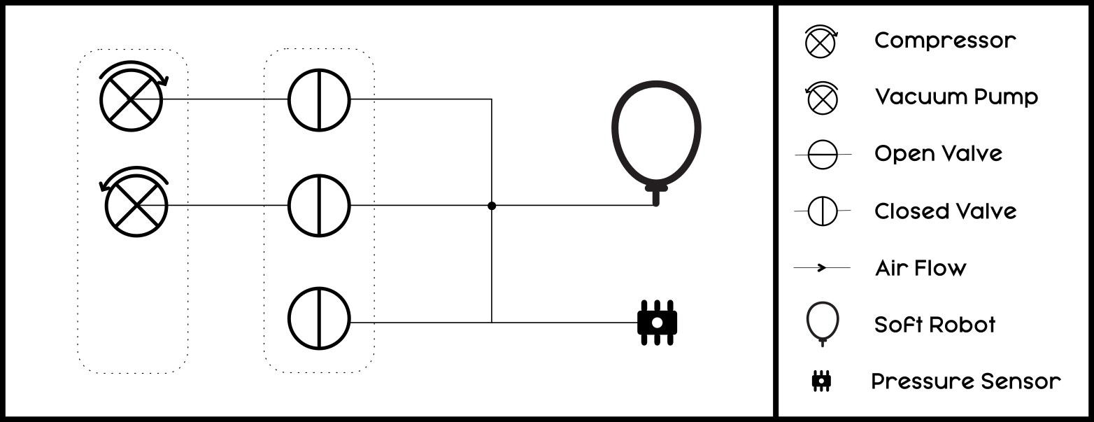 The solid lines represent air tubes. There are three valves below, all closed. From top to bottom, the inputs of the valves are connected to high pressure, low pressure and atmospheric pressure. The outputs of all valves are connected to each other and to a pressure sensor as well as the soft robot.