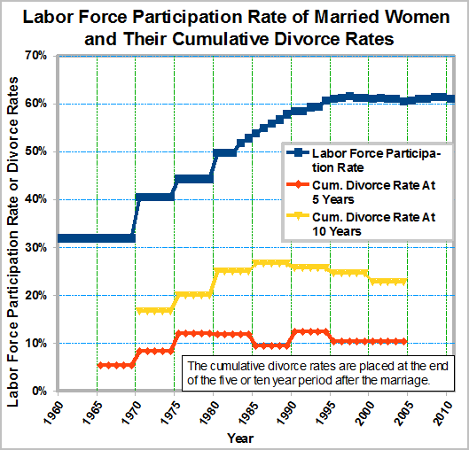 Graph of labor force participation rate of married women and their of their cumulative divorce rates at five and ten years since the marriage.