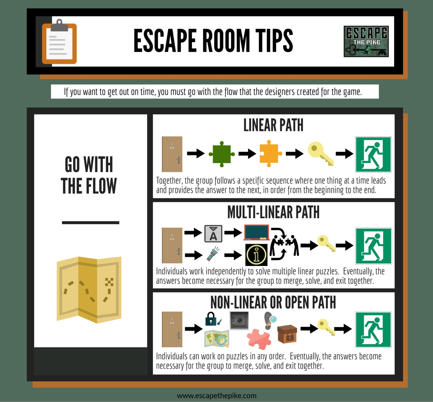 Tip #5- When you step into an escape room, remember that you are playing a game. Every game has a means by which it can be won. As you begin to discover and solve things, ask yourself what kind of game you think it is. Did the game designer create it so that one thing leads to another (linear path)? Was it designed that the group must stay together? Can your team split up to work on various tasks (non-linear or open path)? Are there things that appear to go together (multi-linear path)?