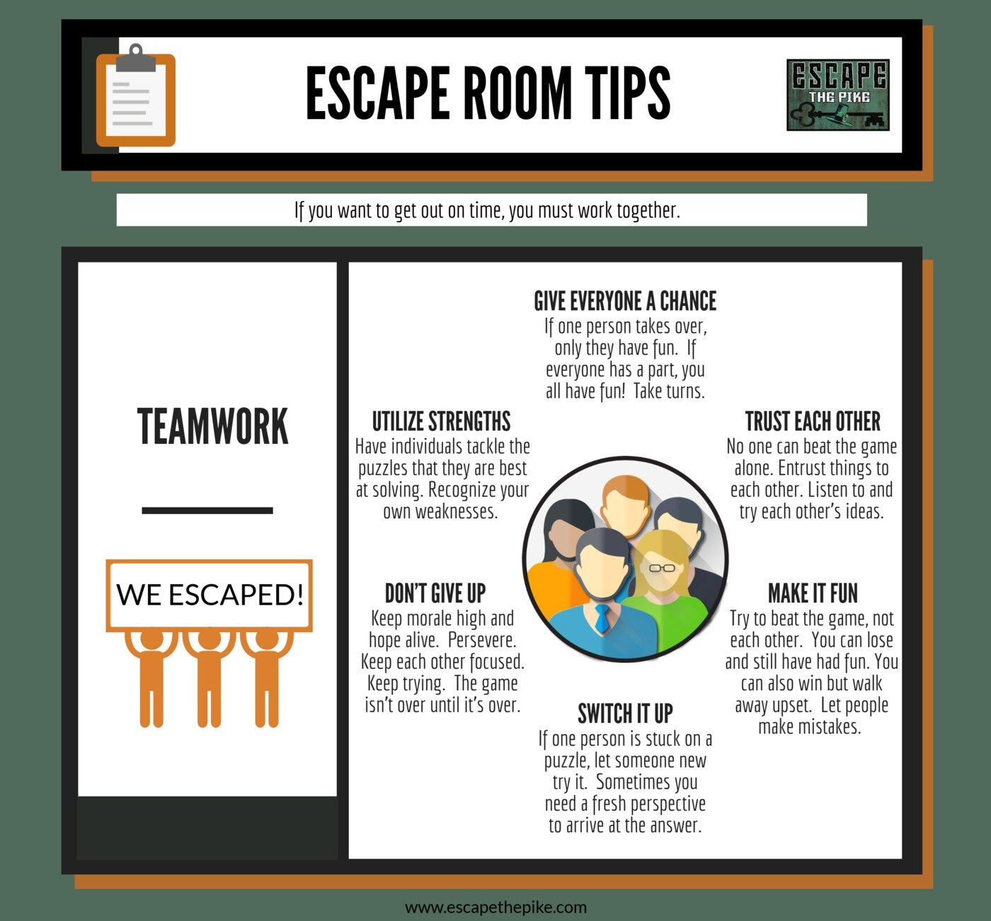 Tip #7- When you play with a team, you have help, another perspective from which to consider things, access to someone with different skill sets and knowledge than you, and someone who can motivate you. Solving problems as a team can be a great way to build your relationships with others. For a team to thrive under pressure, the members must do what they can to contribute, involve everyone, and keep things positive.