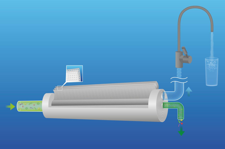 Das Leitungswasser wird bei der Umkehrosmose mit hohem Druck durch eine Membran gepresst, die fast nur reines Wasser durchlässt, während Fremd- und Schadstoffe mit dem Abwasser ausgespült werden
