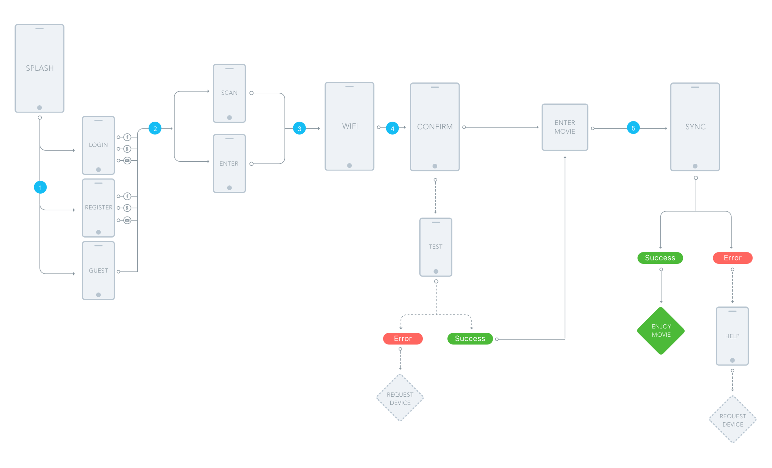 How we envisioned the user flow of our application