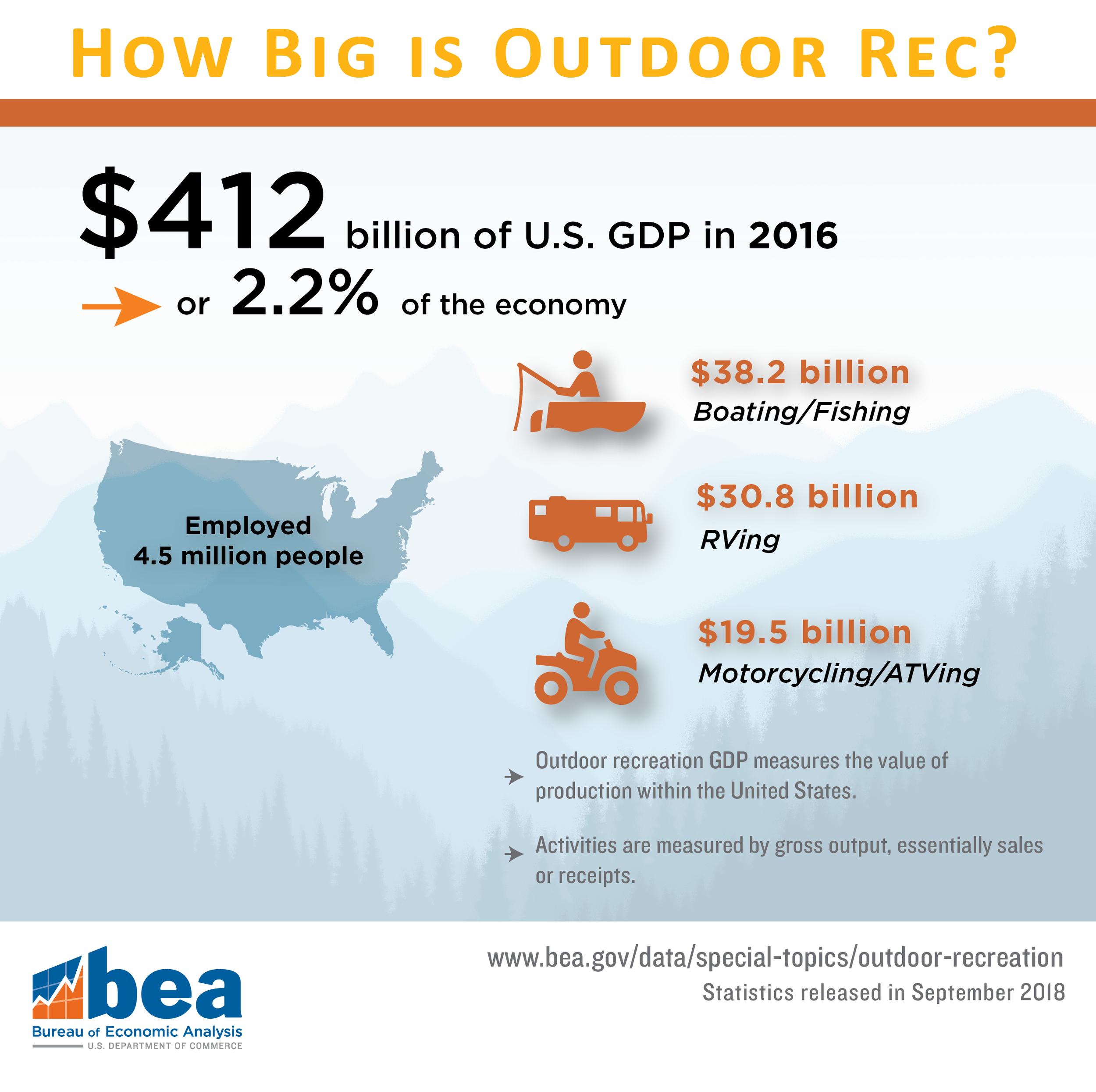 how-big-is-outdoor-rec-september.png