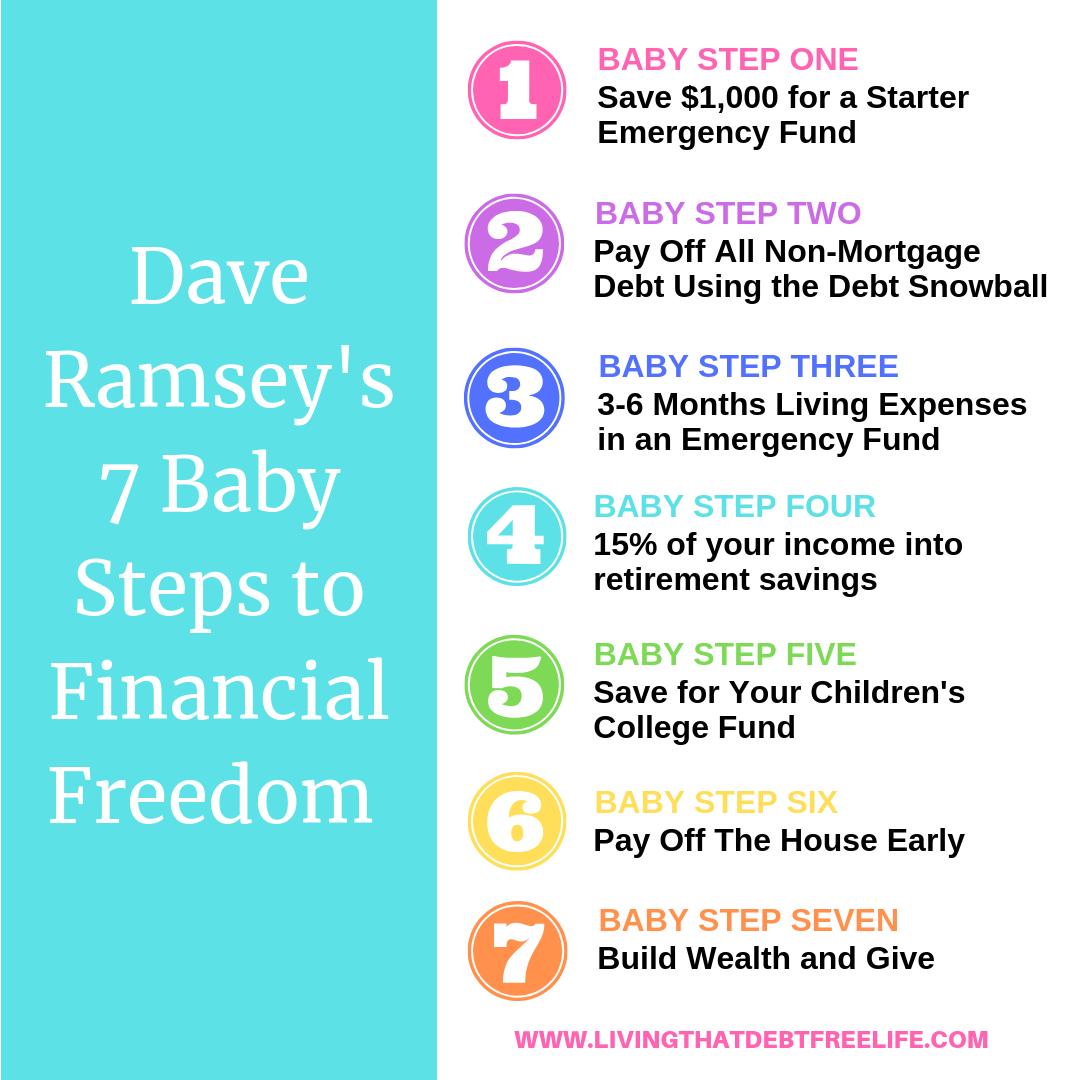 데이브 램지(Dave Ramsey)의 재정관리 7단계