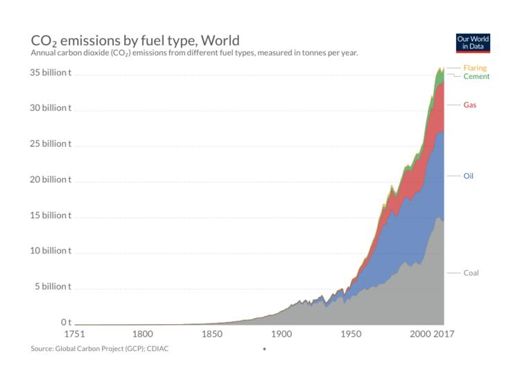 CO2 Emissions.png