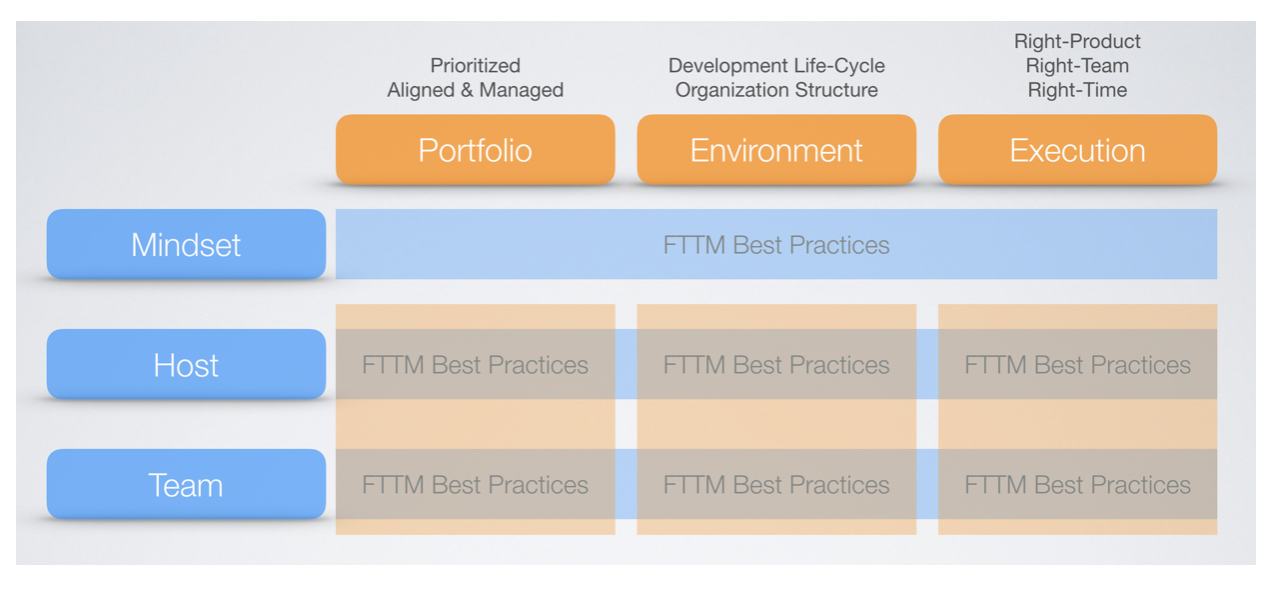 FTTM Best Practices Framework; the provisioning Host, a set of practices organized around Mindset, Environment, and Portfolio