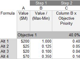 Table 1: Normalizing the rankings and prioritizing the alternatives for Objective 1 in Ideal mode