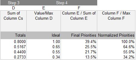 Table 3: Calculating final priorities in Ideal mode