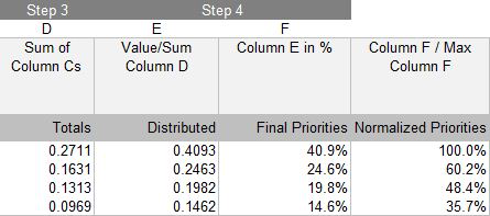 Table 4: Calculating final priorities in Distributed mode