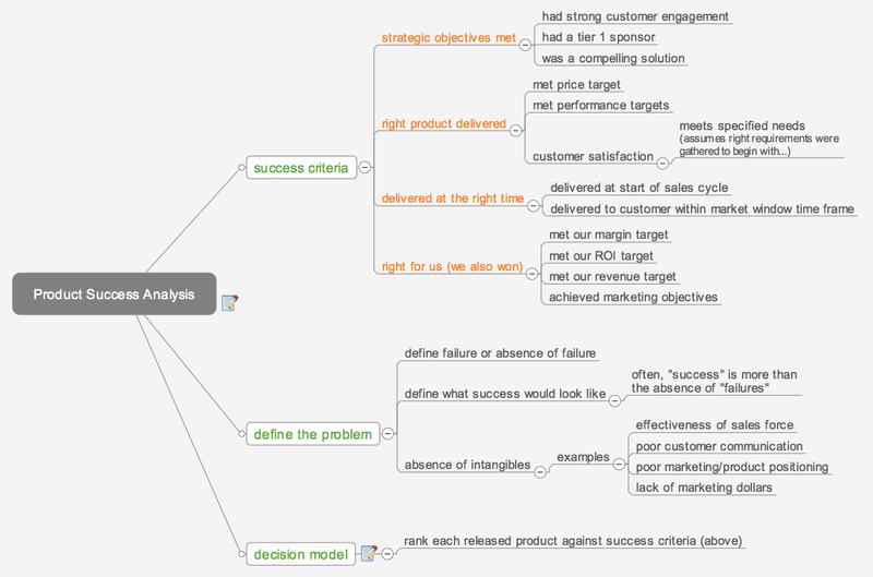 Product Success Analysis mindmap.
