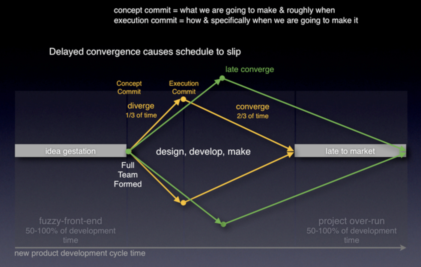 Diverge and converge concept