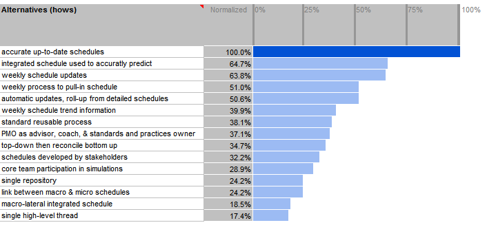 Example of large program priorities