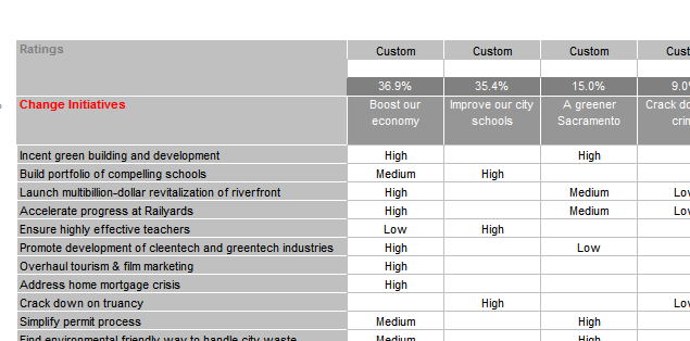 ranking change initiatives