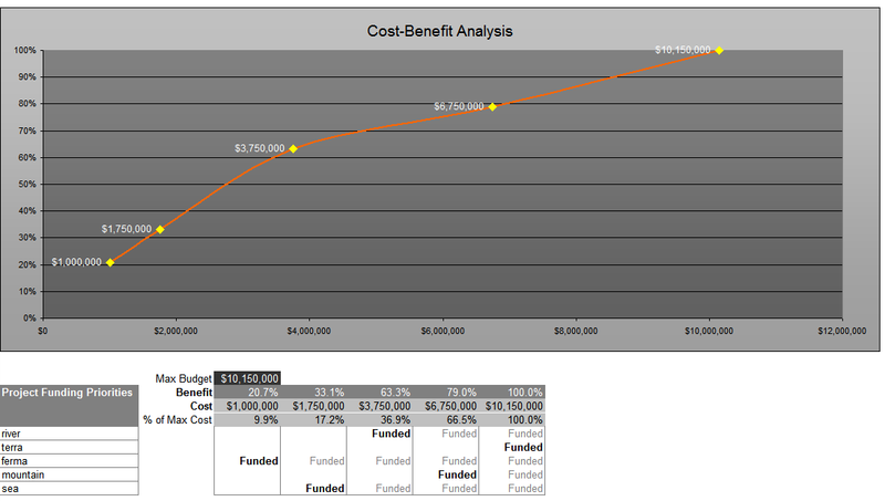 Example of cost-benefit curve generated by decisionAccelerator