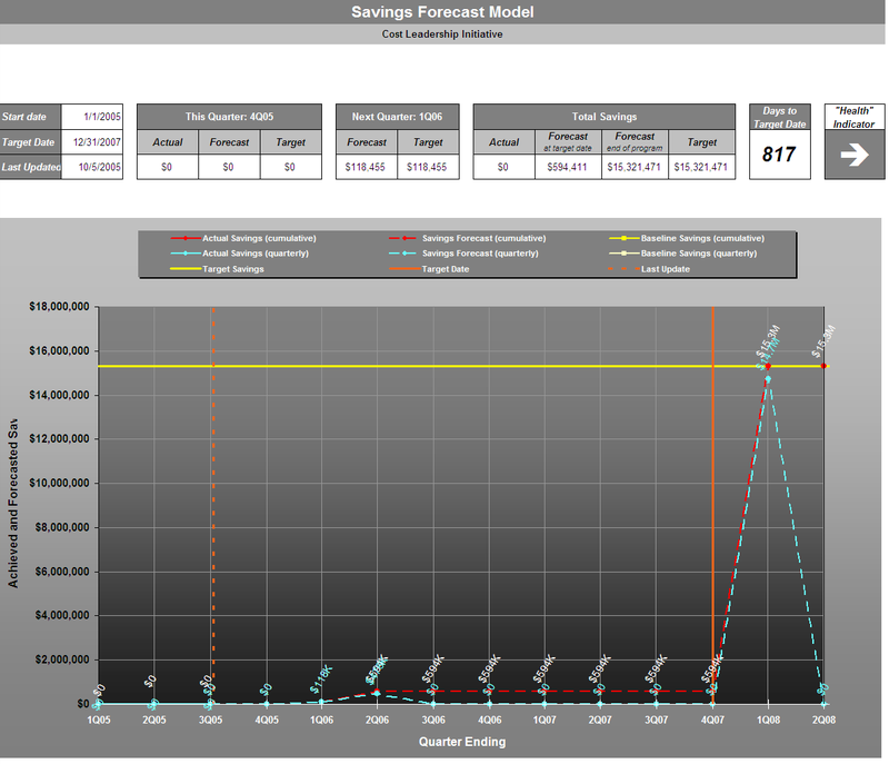 CLI Dashboard (trend chart) we developed to track the cost reduction projects