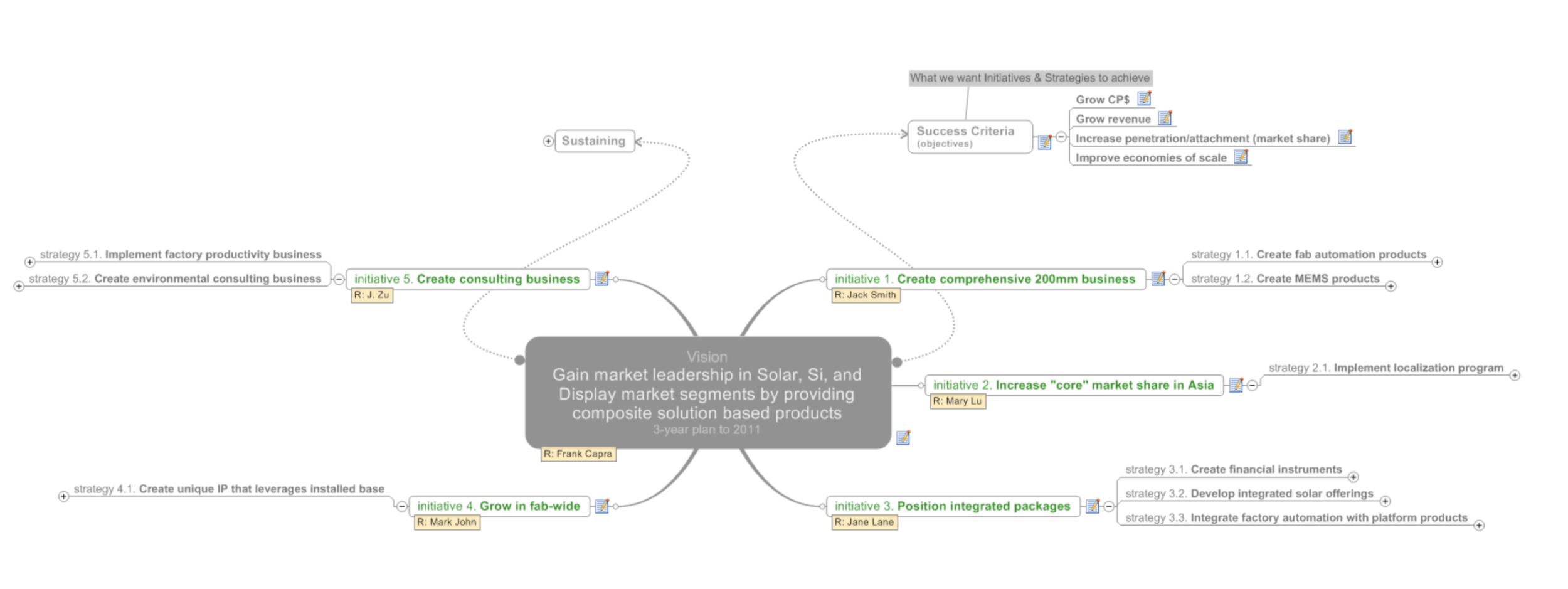 Example strategy mindmap