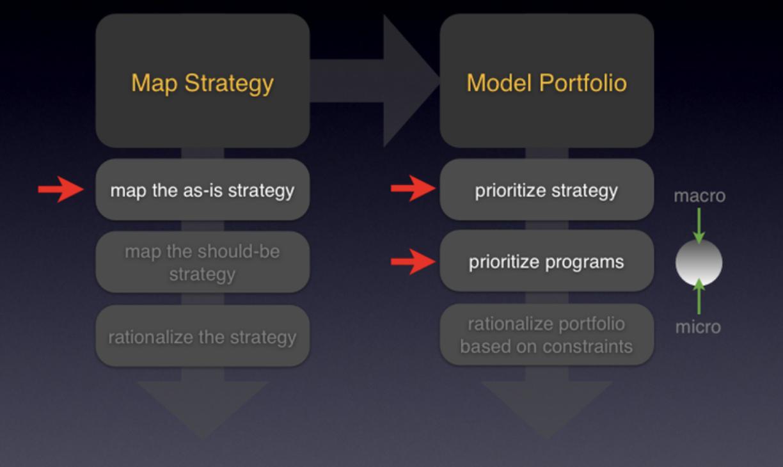Strategy mindmap to product portfolio (example)