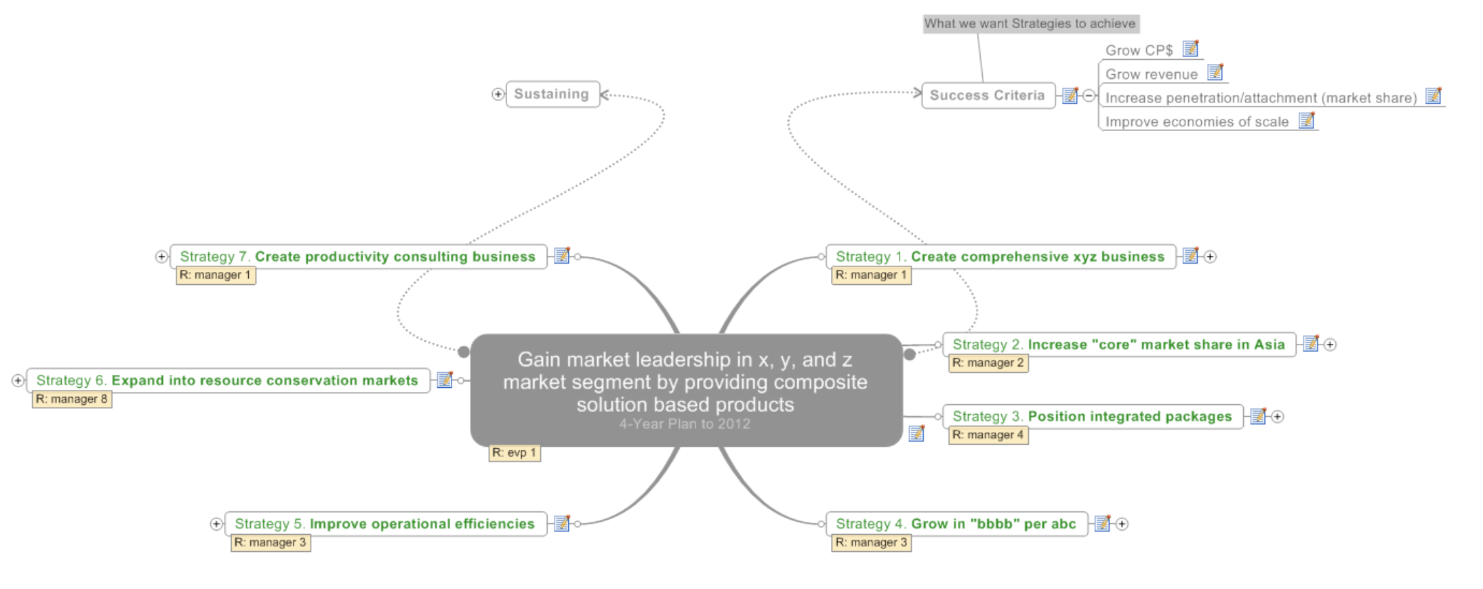 Top level of the strategy mindmap