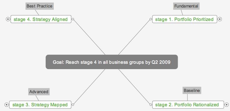 4 stage metric