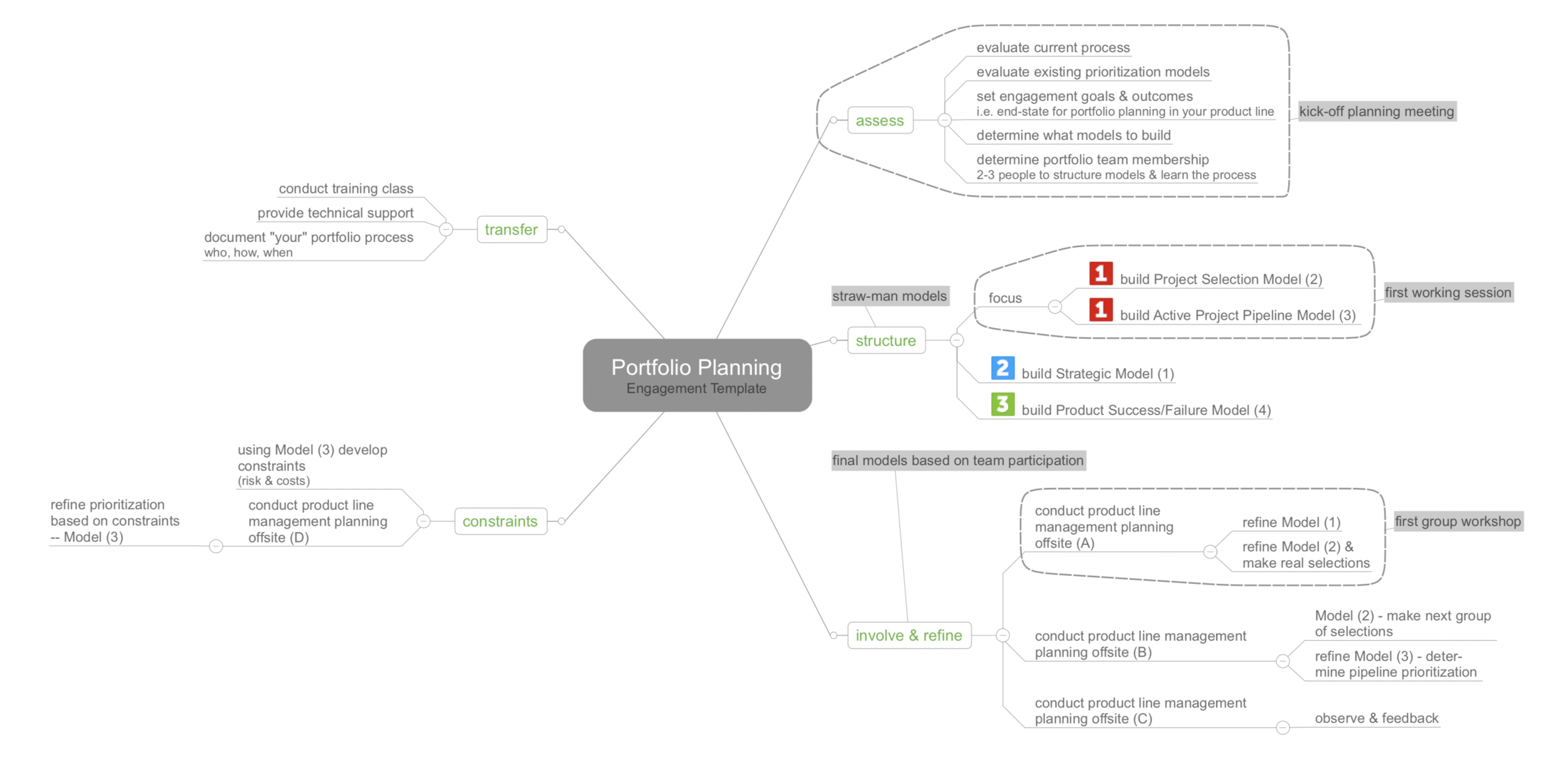 Detailed deployment mindmap