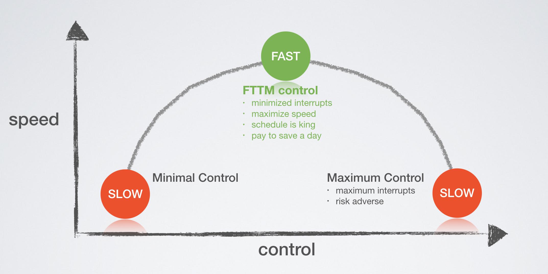 Control V Speed