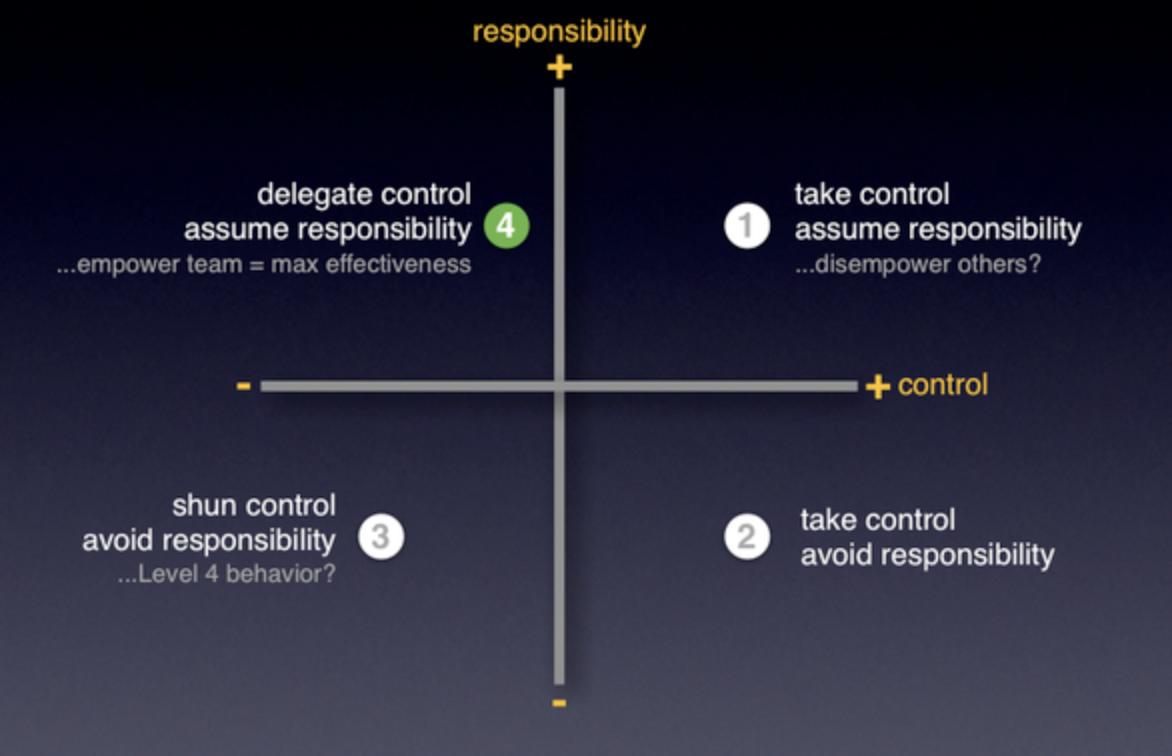 Responsibility - Control Matrix