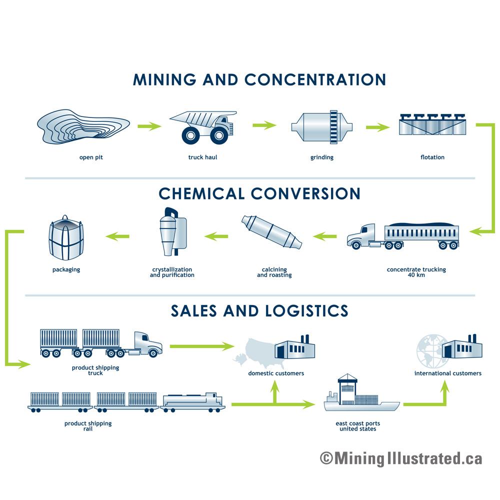Mining Conversion and Logistics Flowsheet.jpg