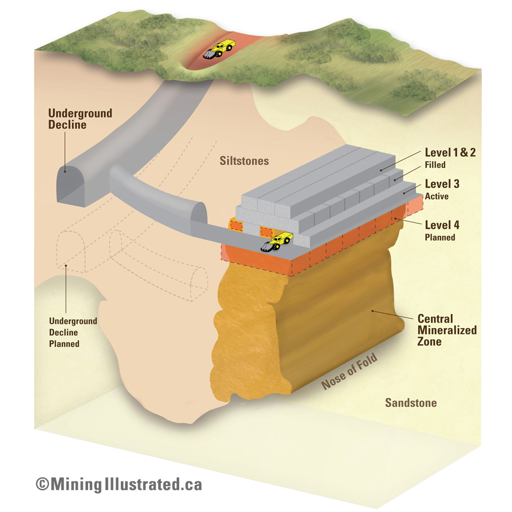 Underhand cut and fill mining schematic.jpg