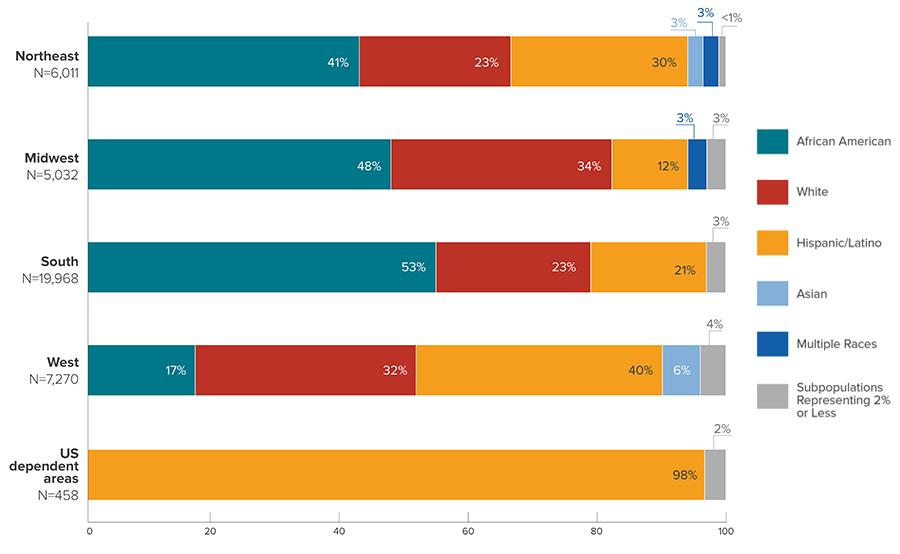 hiv-us-race-ethnicity-region-2017.png