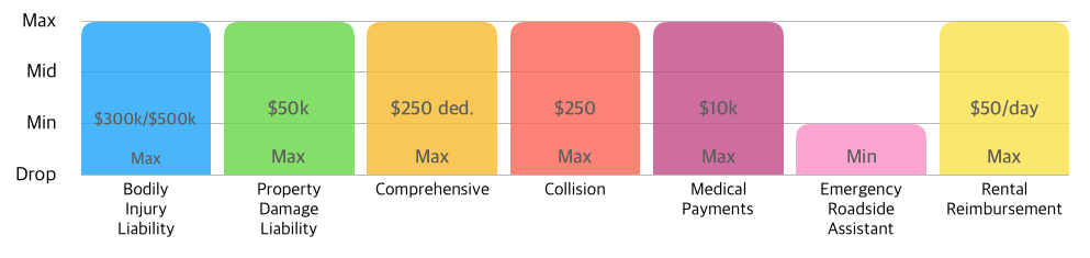 """Graph 1 - """"Deluxe"""" Plan  gives you peace of mind by having high coverage, but makes you pay high premium. When you have traffic tickets, accidents, claims in the past, the premiums could be very expensive."""
