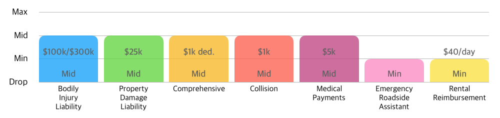 """Graph 3 -  """"Mid-range"""" Plan  looks good when you don't want to pay high premium but don't want poor coverages, but it doesn't mean financially optimized for you."""