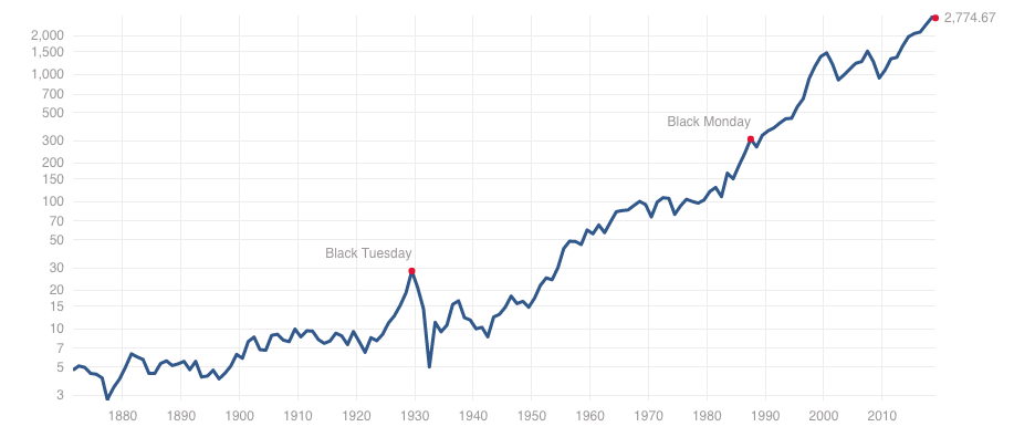 Source / Credit -  S&P 500 Historical Prices  from multpl.com